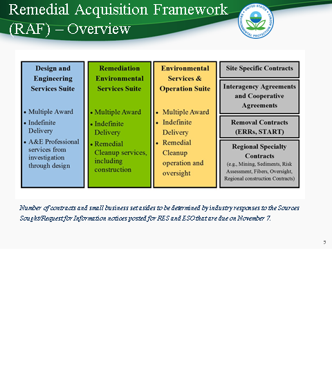 Epa Raf Re Do Creates Unprecedented Small Business Opportunities